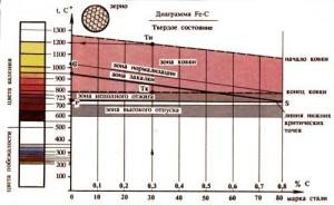 Диаграмма-Температурный интервал ковки